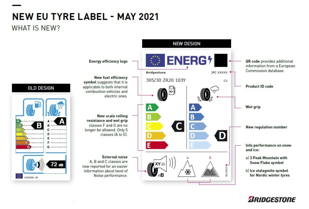 The new EU tyre label as of May 2021.